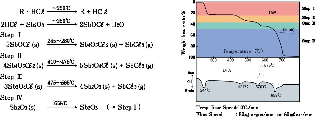 三酸化アンチモンの難燃機構