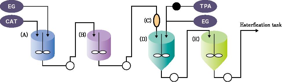 三酸化アンチモン触媒